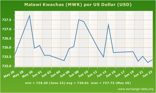 Malawi forex exchange