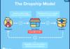Drop Ship Business